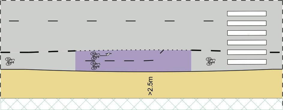 Kuva 75Pyöräkaista nostetaan hetkellisesti pyörätielle, jotta voi- daan merkitä turvallinen odotustila vasemmalle kääntyville.
