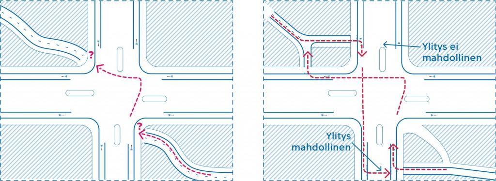 Kuva7 Erillisen pyörätien liittyminen katuverkon yksisuuntaisiin järjestelyihin ei risteysalueella yleensä onnistu. Erillinen pyörätieyhteys kannattaa linjata kaavoitusvaiheessa risteysalueen ulkopuolelle, mutta kuitenkin sen läheisyyteen.